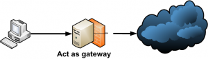 secure-gateway