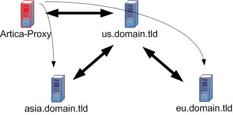 ad-subdomains